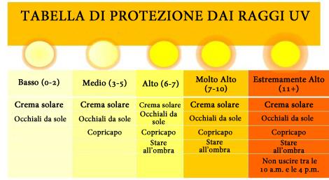 Tabella di protezione dai raggi UV