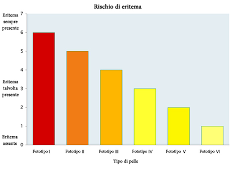 Tipi di pelle e rischio associato