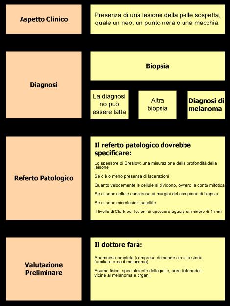 Il percorso di diagnosi