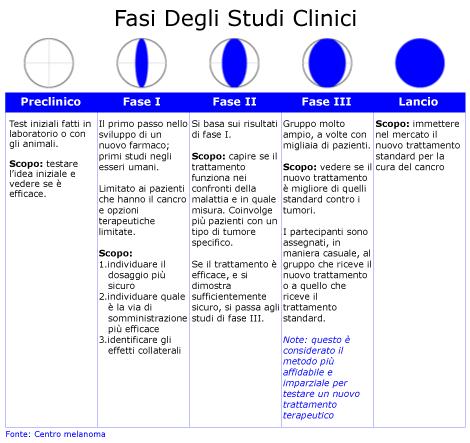 fasi degli studi clinici